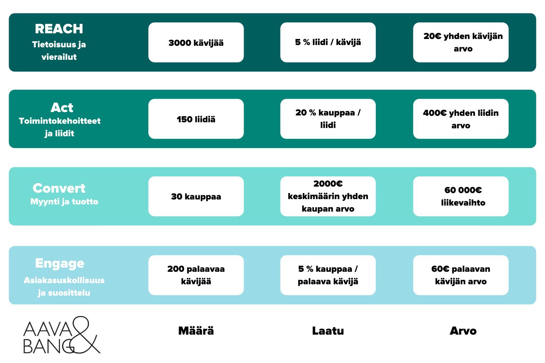 RACE-malli ja SMART-tavoitteiden numeeriset mittarit