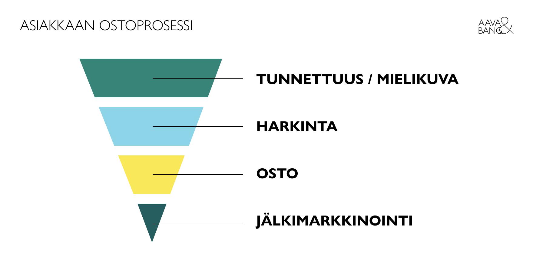 2-aavabang-asiakkaan-ostoprosessi-infograafi