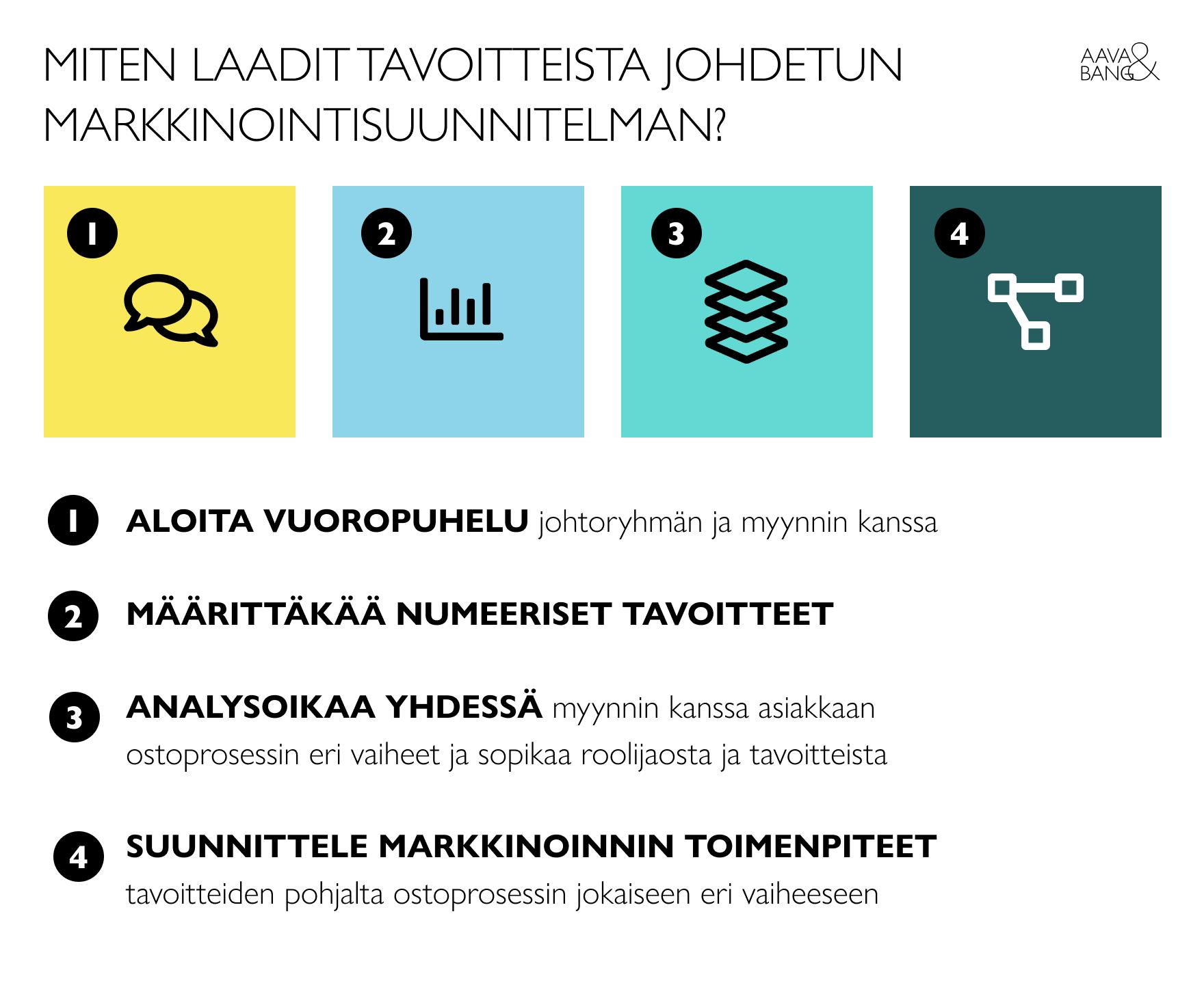 4-aavabang-markkinointisuunnitelman-laatiminen-infograafi